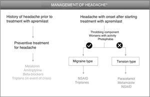 Algorithm for management of headache induced by apremilast. *As an alternative to these treatments, lengthening the initial escalation regimen of apremilast by 1–2weeks and/or lowering the dose (30mg/day) can be considered. This strategy may help lower the rate of headache observed in the early phases of treatment.