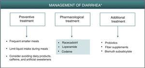 Algorithm for management of diarrhea induced by apremilast. *As an alternative to these treatments, lengthening the initial escalation regimen of apremilast by 1–2weeks and/or lowering the dose (30mg/day) can be considered. This strategy may help lower the rate of diarrhea observed in the early phases of treatment.