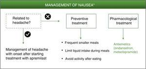 Algorithm for management of nausea induced by apremilast. *As an alternative to these treatments, lengthening the initial escalation regimen of apremilast by 1–2weeks and/or lowering the dose (30mg/day) can be considered. This strategy may help lower the rate of nausea observed in the early phases of treatment.