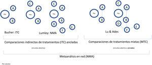 Classification and nomenclature of indirect comparisons of interventions (treatments) and their diagrams. In the broadest sense, all indirect comparisons are NMAs, unlike traditional MA, which do not simultaneously compare several treatments but rather pool different RCTs comparing 2 interventions, for example, treatment versus placebo. Bucher21 introduced ITCs to indirectly compare 2 treatments that have been compared directly with placebo in different RCTs. Lumley et al.22 developed NMAs in the strict sense of the term to compare 2 treatments via more than 1 common comparator. Lu and Ades25 introduced the method of MTCs, which include both indirect comparisons and direct comparisons by means of H2H RCTs (closed loops) and enable a probable efficacy ranking of different treatments to be established.