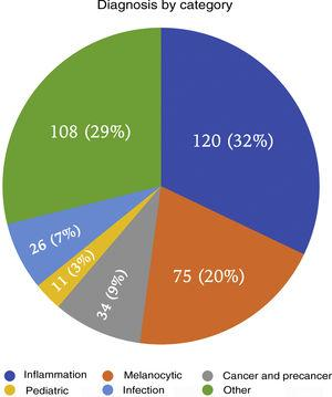 Percentage of patients in each diagnostic category.