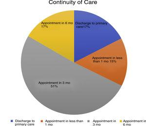 Continuity of care. Percentage of discharges and check-up visits at 1, 3, and 6 months.