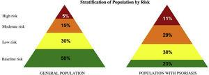 Stratification of population by risk. Source: MUSSCAT.