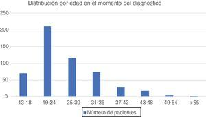 Age distribution at time of diagnosis. The age at diagnosis ranged from 13 years to 68 years (standard deviation 7.98), median age was 26.1 years. The highest prevalence of Chlamydia trachomatis infections occurred predominantly in younger age groups (<25 years).