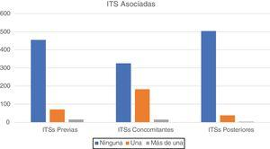 Associated STIs, before, concomitant, and posterior to Chlamydia trachomatis diagnosis.