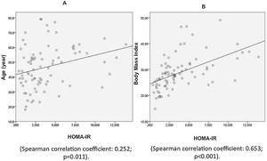 Linear correlation of age (A) and body mass index (BMI) (B) with homeostasis model assessment-insulin residence (HOMA-IR).