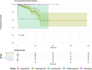 Survival analysis by EB subtypes. Significant differences (P= .01) in mortality were detected. The highest mortality was among patients with dystrophic or junctional EB. Although there were fewer deaths in the junctional EB group, survival time was shorter. Conversely, the dystrophic EB group had the larger number of deaths, survival time was longer than in the junctional EB group. EB refers to epidermolysis bullosa.