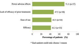 Main reasons for considering apremilast treatment.