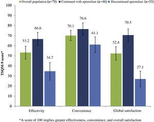 Satisfaction ratings of patients with the Treatment Satisfaction Questionnaire for Medication (TSMQ-9).