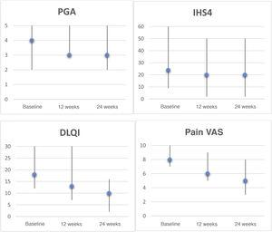 Clinical rating scales for hidradenitis suppurativa patients treated with apremilast. Graphs depict the Physician's Global Assessment (PGA), International HS Severity Score System (IHS4), Dermatology Life Quality Index (DLQI), and pain visual analogue scale (VAS, 0–10) scores, expressed as the median and range, at baseline, week 12, and week 24. Statistical analyses were performed to evaluate decreases after 6 months using the Wilcoxon test for paired samples: PGA, P=0.157; IHS4, P=0.068; DLQI, P=0.043; pain VAS, P=0.042.