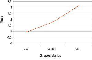 Female/male ratio of current hospitalization.