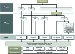 COPD severity stages according to BODE/BODEx.