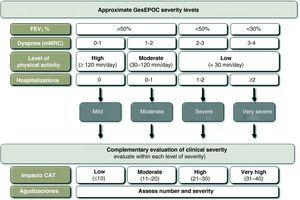 Clinical stages and criteria for severity in COPD.