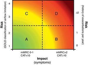 Clinical evaluation of COPD patients proposed by the new 2011 GOLD strategy. Letters A–D represent the 4 patient categories according to the presence of symptoms (few [patients A and C] or many [patients B and D]) and risk of FEV1<50% the reference value or number of exacerbations (low [patients A and B] or high [patients C and D]). For more information, see the original text at http://www.goldcopd.org. CAT (COPD Assessment Test): abbreviated COPD quality of life questionnaire; mMRC (modified Medical Research Council): modified MRC dyspnea scale. Used with the permission of the Global Strategy for Diagnosis, Management and Prevention of COPD 2011, Global Initiative for Chronic Obstructive Lung Disease (GOLD), www.goldcopd.org.