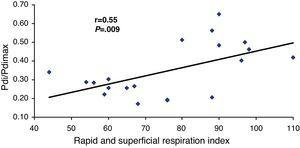 Correlation between the transdiaphragmatic pressure/maximal transdiaphragmatic pressure ratio (Pdi/Pdimax) and the rapid shallow breathing index (RSBI – Tobin).