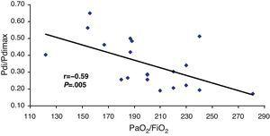 Correlation between the transdiaphragmatic pressure/maximal transdiaphragmatic pressure ratio (Pdi/Pdimax) and the arterial oxygen pressure/inspiratory fraction of oxygen (PaO2/FiO2).