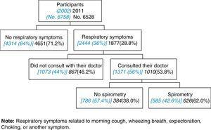 Diagnostic flow of participants with respiratory symptoms [in 2002] and in 2011.
