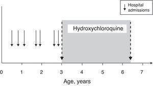 Growth during hydroxychloroquine treatment.