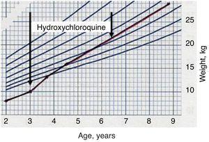 Recovery of growth during hydroxychloroquine treatment.