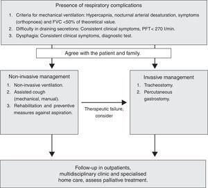 Therapeutic Algorithm of Respiratory Complications. FVC: Forced Vital Capacity&#59; PCF: Peak Cough Flow.