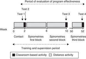 Outline of the training program and its evaluation.