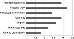 Mean scores obtained in the different dimensions collected in the satisfaction survey.