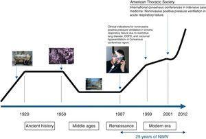 Timeline of the first 25 years of the history of non-invasive mechanical ventilation (NIMV).