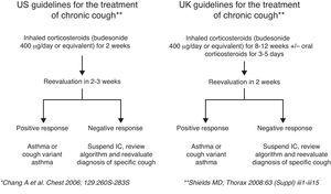 Chronic non-specific cough treatment algorithm. IC: inhaled corticosteroids.