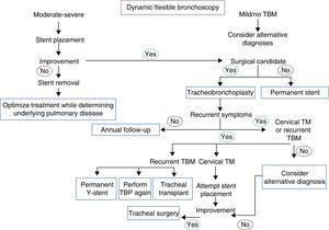 Flowchart for the management of tracheobronchomalacia. TBM: tracheobronchomalacia; TBP: tracheobronchoplasty; TM: tracheomalacia. Annual follow-up: dynamic computed tomography, dynamic bronchoscopy, pulmonary function tests. Alternative diagnosis: asthma, gastroesophageal reflux disease, vocal cord dysfunction, immunodeficiencies.