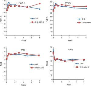 Evolution of percent predicted FEV1 and FVC pulmonary function tests by diagnostic groups. PaO2 and PaCO2 are expressed in mmHg. Blood gas changes are significant in both groups in the first, third and fifth years (P<.05), with no differences between groups.