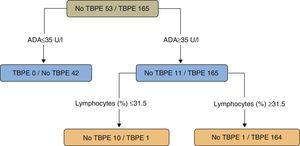 Regression tree for predicting tuberculous pleural effusion. Adenosine deaminase (U/l) and lymphocytes (%) were the variables selected for the final regression tree. ADA: adenosine deaminase; TBPE: tuberculous pleural effusion.