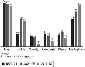 Radiological presentation. *P<.001. Expressed as percentages (%).