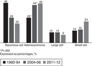 Histological type. *P<.002. Expressed as percentages (%).