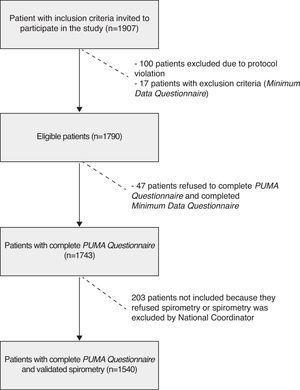 Patient screening process.