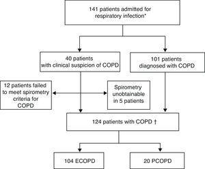 Inclusion of patients in study. ECOPD: exacerbation of chronic obstructive pulmonary disease; PCOPD: pneumonia with chronic obstructive pulmonary disease. *Patients with spirometric diagnosis of COPD or clinical criteria without diagnostic spirometry at the time of admission. †Patients with spirometric diagnosis of COPD.