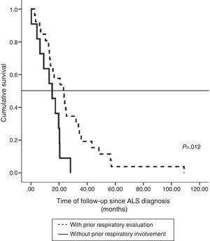Survival after ALS diagnosis in patients receiving NIV who did not subsequently receive invasive ventilation: patients with prior respiratory evaluation (n=26) and patients without prior respiratory evaluation until hospitalization for respiratory failure (n=11).