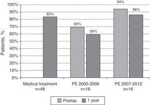 Survival of patients with chronic thromboembolic pulmonary hypertension receiving medical treatment (MT) or pulmonary endarterectomy (PE). The latter group was analyzed in 2 parts: patients operated in the 2000–2006 period and patients operated in the 2007–2012 period. One-year survival results for all groups and immediate postoperative (postop.) survival in patients undergoing PE are shown.