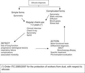Algorithm for monitoring silicosis patients.