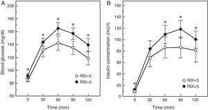 Blood glucose and insulin response to an oral glucose tolerance test in patients with (RDI or respiratory disturbance index≥5) or without SAHS. Adapted from Cizza et al.43