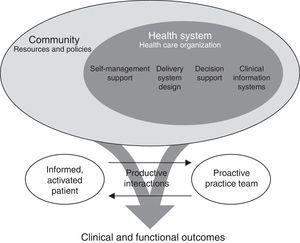 Conceptual model for the care of patients with chronic diseases (chronic care model) proposed by Wagner.4