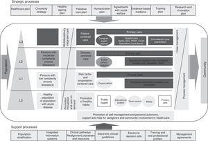 Integrated process for chronic patient care in the Valencia region of Spain. Source: Strategy for chronic patient care in the Valencia region of Spain.9