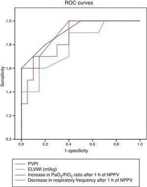 ROC curves. Baseline EVLWI, baseline PVPI, increase in PaO2/FiO2 and decrease in respiratory frequency after 1h of NPPV.