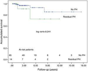 Survival curves in patients with and without residual pulmonary hypertension, excluding in-hospital mortality.