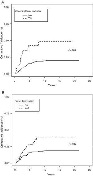 Cumulative incidence of significant variables. (A) Competitive risk based on visceral pleural invasion. (B) Competitive risk based on vascular invasion.