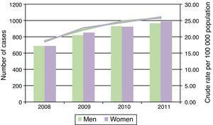 Evolution of the number and crude rate of home mechanical ventilation in men and women between 2008 and 2011.