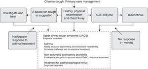 Algorithm for the management of chronic cough in primary care.