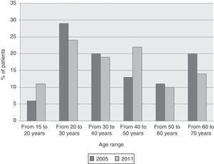 Distribution by age of asthma exacerbations seen in the emergency department in 2005 and 2011.