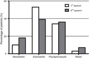 Distribution of inflammatory phenotypes observed in first and second induced sputum.