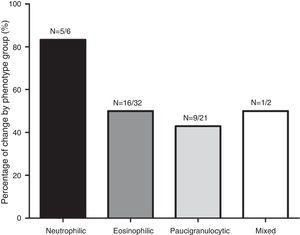Percentage of patients with change in inflammatory phenotype according to initial phenotype group.
