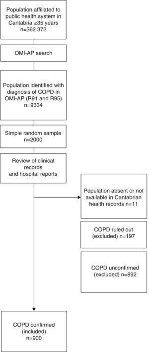 Flow chart for selection of study sample.